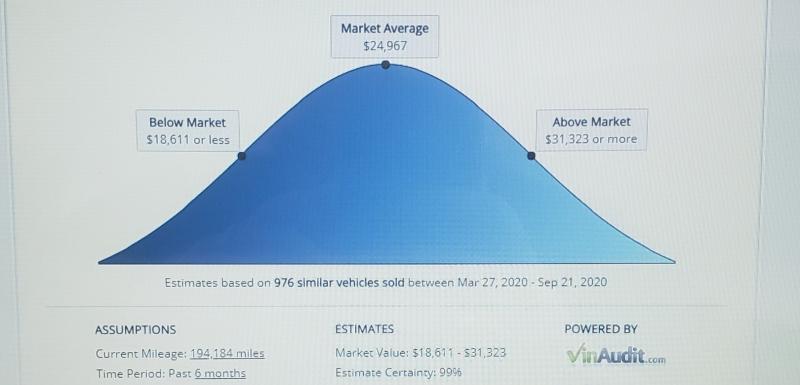 Ford Super Duty F-250 2013 price $11,995